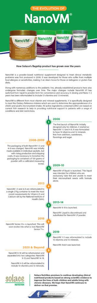 NanoVM Timeline History Infographic